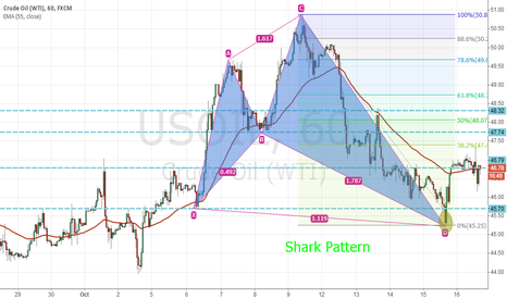 USOIL: USOIL SHARK PATTERN