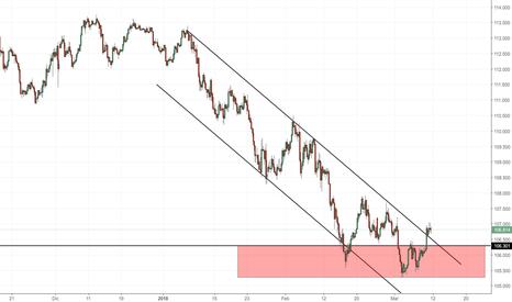 USDJPY: USD/JPY: rottura del canale ribassista