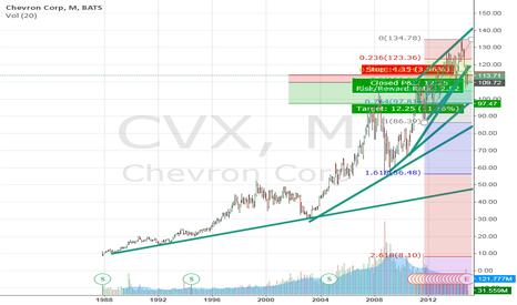 CVX: Chevron 100$?
