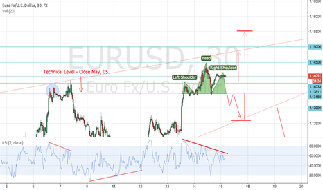 EURUSD: EURUSD has good look - SHS