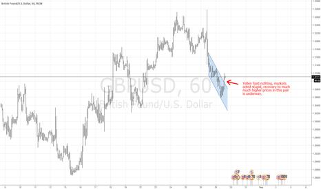 GBPUSD: Irrational Markets GBPUSD