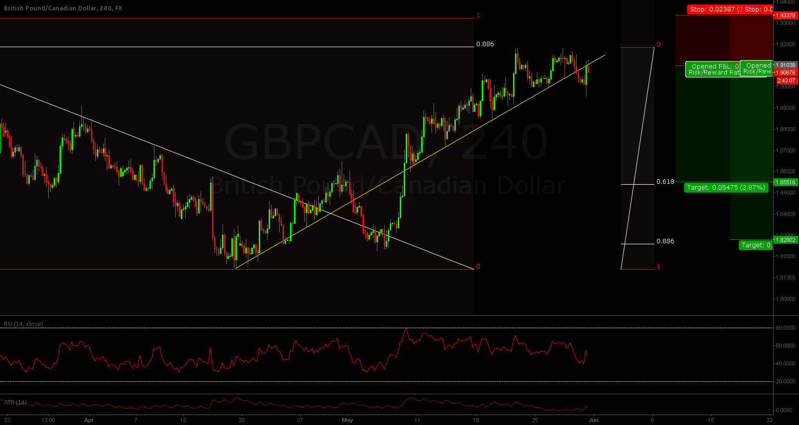 GBPCAD SELL