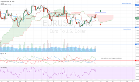 EURUSD: EURUSD Entry Levels