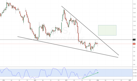 CHS: CHS stochastic divergence at breakout point of a falling wedge