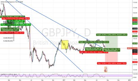 GBPJPY: GBPJPY Market may have a bullish push next week into 144.00