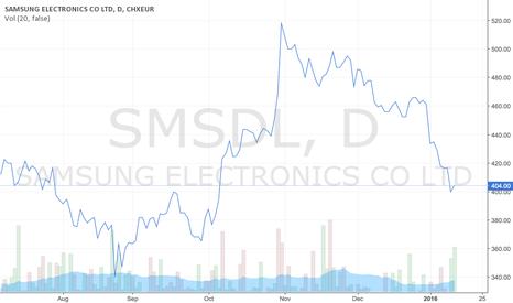 SMSDL: Samsung stock market
