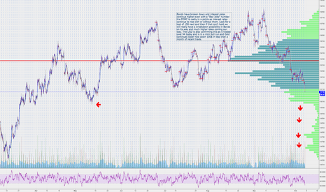 ZB1!: FOMC pickle continues as Interest Rates rise without them $ZB_F