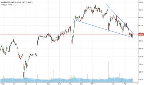 AIG: Falling Wedge