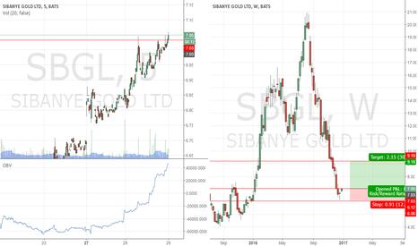 SBGL: SBGL Hammer reversal confirmation