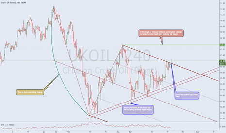 UKOIL: Higher OIL PRICES?