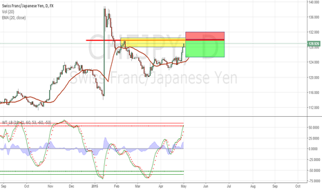 CHFJPY: CHFJPY going to the top