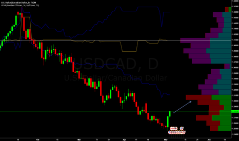 USDCAD: Volume support