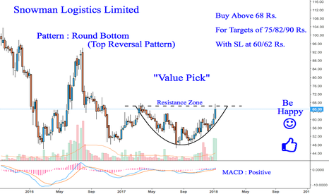 SNOWMAN: Snowman Logistics : Value Pick for Mid Term Investment {Bullish}