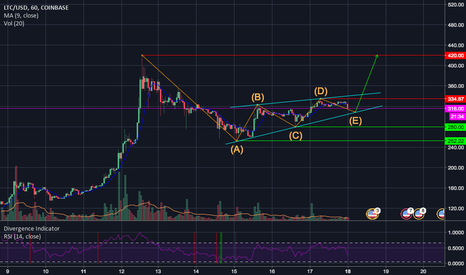 LTCUSD: LTC Rising triangle. Elliot triangle wave.