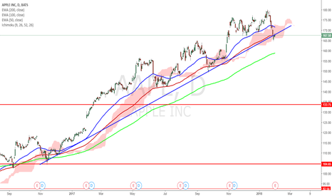 AAPL: #aapl Sell - Price broke the uptrend, and today retest