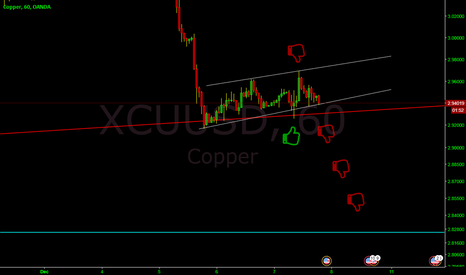 XCUUSD: COPPER death 666