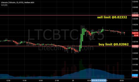 LTCBTC: LTCBTC - sell high, buy lower