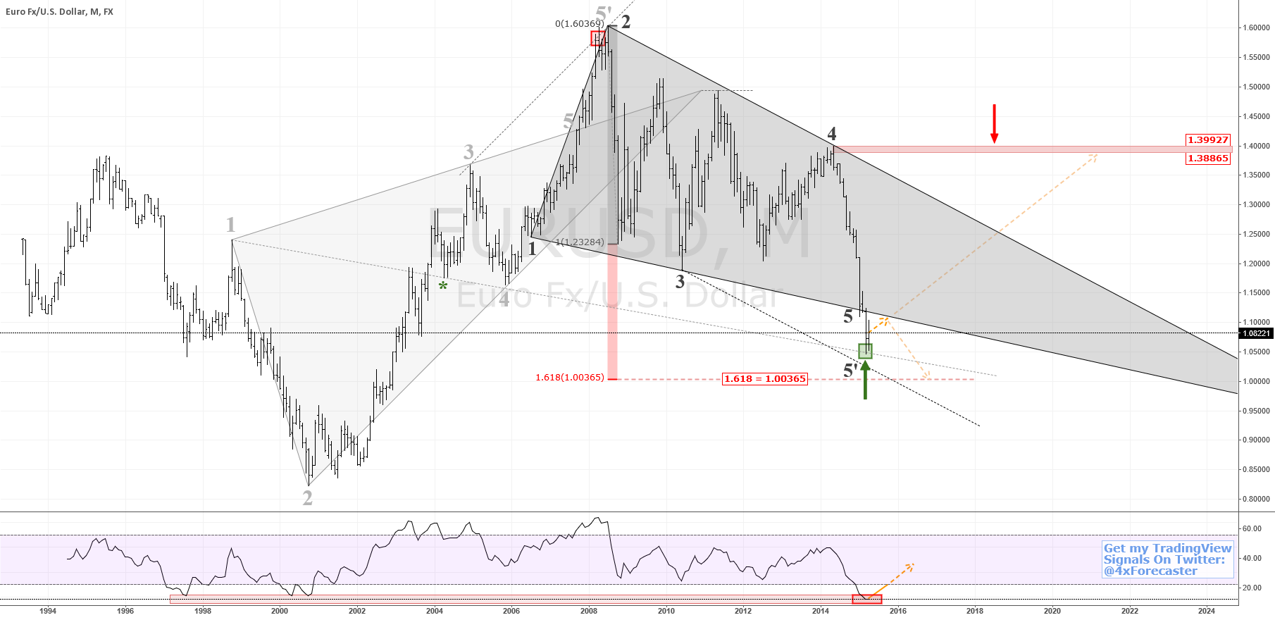 Is $EUR vs. $USD Rallying Back To 1.38865? #euro #forex $bund