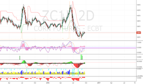 ZC1!: Corn prices expected to pop