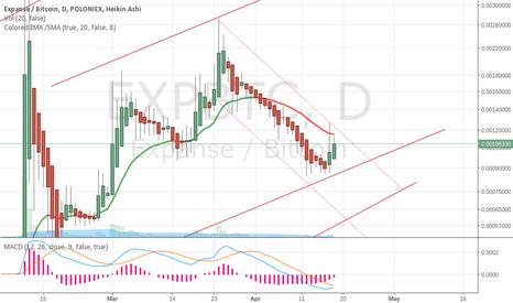 EXPBTC: EXP long mid short trends