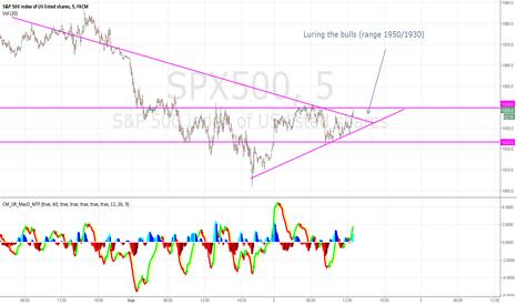 SPX500: test chart