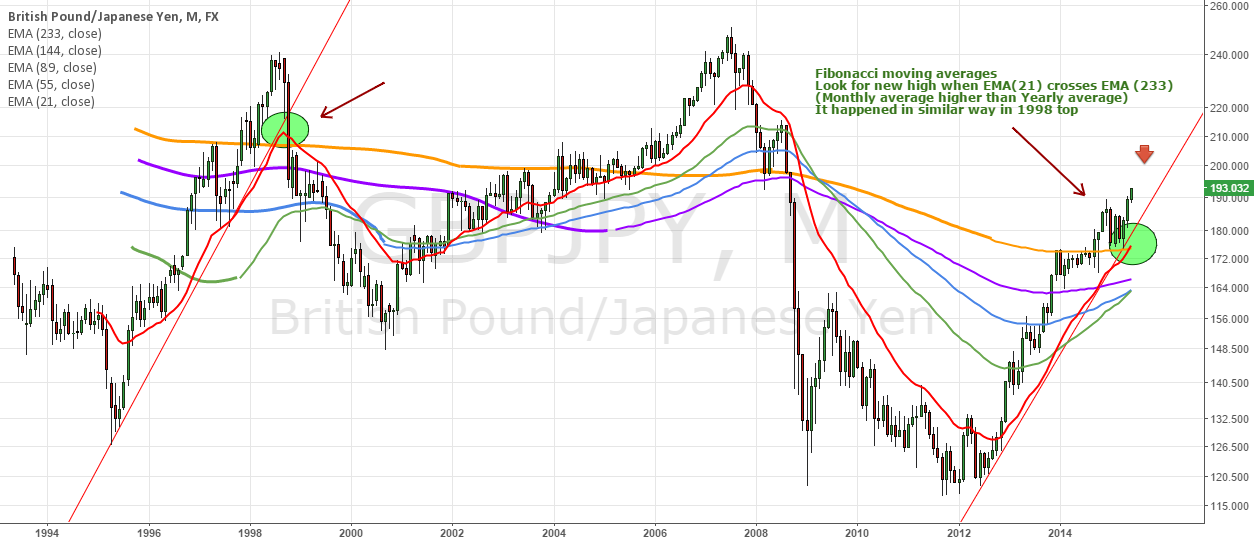 GBPJPY moving average