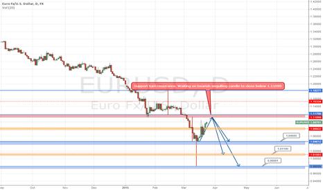EURUSD: Waiting on EURUSD to Get back to Shorting ways