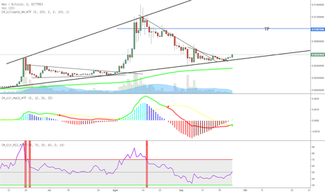 NEOBTC: NEO/BTC LONG BUY