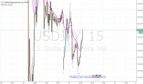 USDJPY: Price action long at 10.