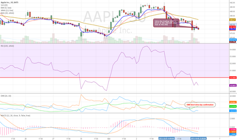 AAPL: Short intra day call