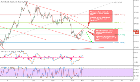 AUDUSD: AUDUSD Short Setup. Beauty of Alternate counts.