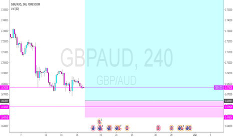 """GBPAUD: GBPAUD - last entry for a rally or trip to """"h"""" of a shs"""