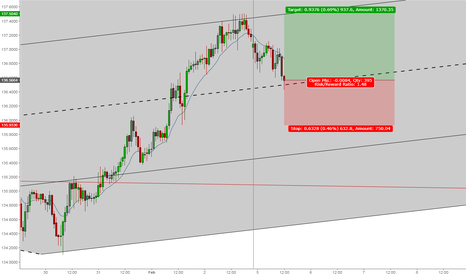 EURJPY: Already Long EURJPY? Here is another opportunity to add