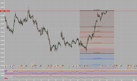 GBPAUD: GBPAUD Double Top 60min