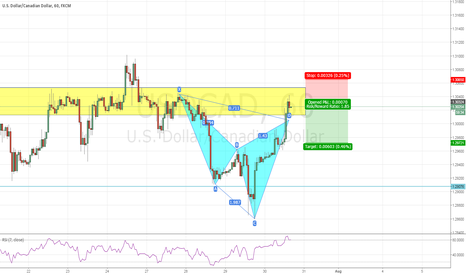 USDCAD: USDCAD: Bearish Cypher Pattern