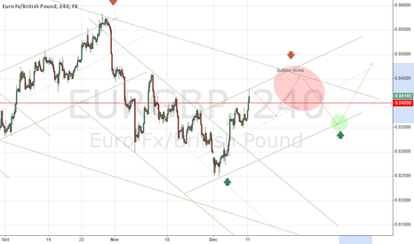 EURGBP: Drinking and Trending ..what could possibly go wrong ??
