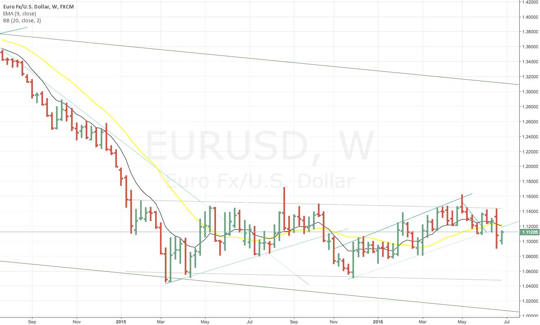 Short EUR/USD  in  long turn