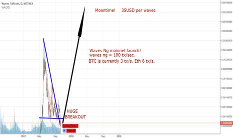 WAVESBTC: HUGE waves Breakout!