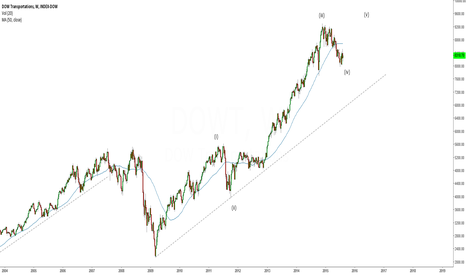 DJT: Looking for a potential wave 5 up in Dow tran