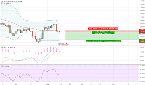 USDCHF: Small trying