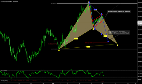 EURJPY: Analysis of EURJPY