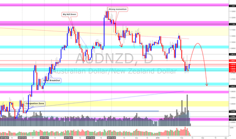 AUDNZD: AUD/NZD (13/2/18) *Small Rebound is possible but..