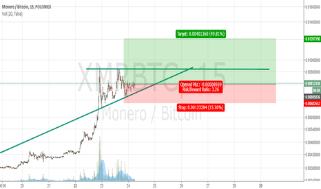 XMRBTC: Monero triangle breakout expectation