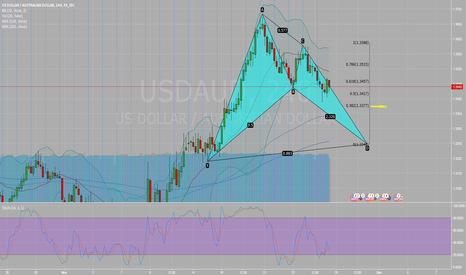 USDAUD: Bullish Bat Pattern