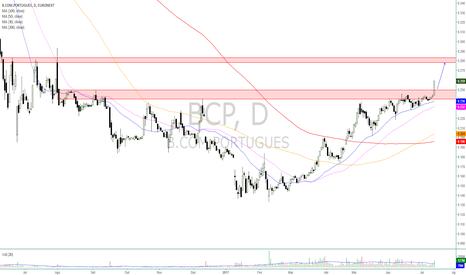 BCP: BCP - Rompimento em alta da forte resistência
