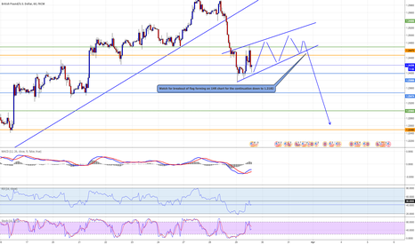 GBPUSD: Flag forming on GBP USD CABLE