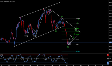 GBPJPY: GBPJPY: POTENTIAL FOR GREATNESS | A LOT OF PIPS (2,000)