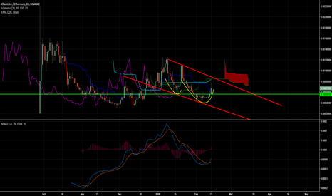 LINKETH: LINK - looking interesting here. Waiting for retracement to buy
