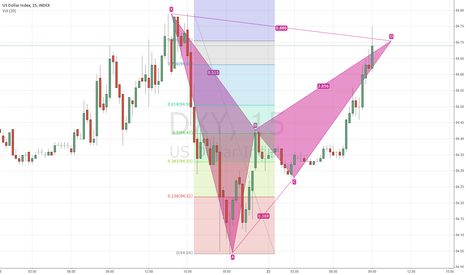 DXY: Bearish bat