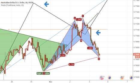 AUDUSD: bullish shark
